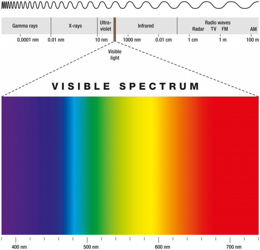 波長と可視光線とエネルギー~可視光通信・IoT旬なワード~