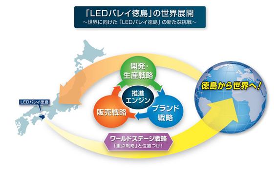 LEDバレイ徳島展開図(徳島県提供)